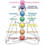 Гривна Изцеление на 7 чакри с Лава Камъни